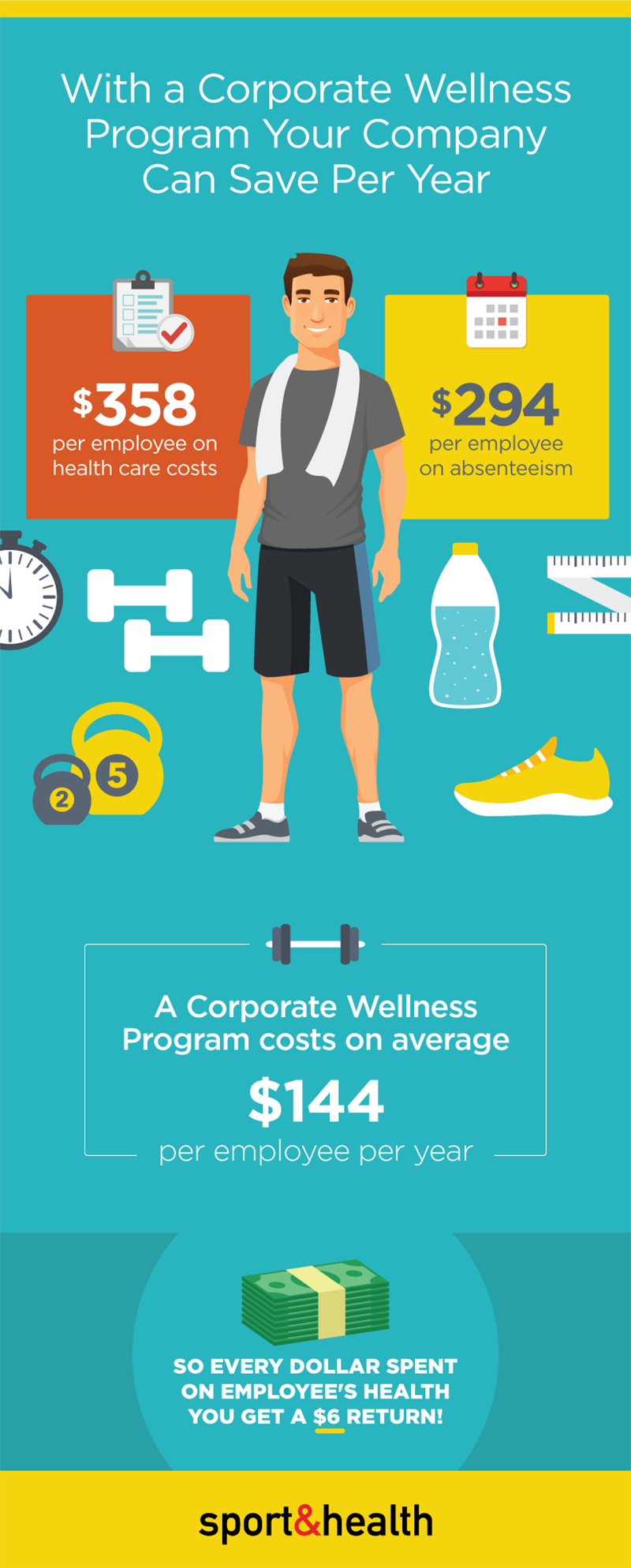 ROI of Corporate Wellness Infographic